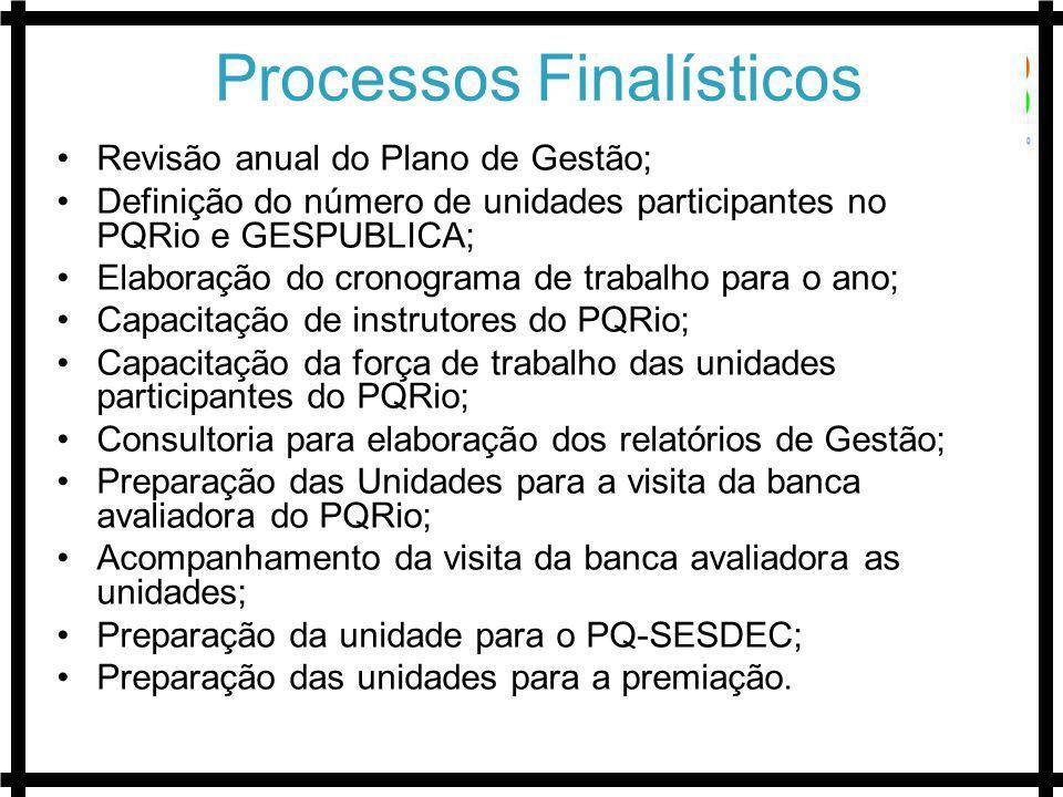 Processos Finalísticos Revisão anual do Plano de Gestão; Definição do número de unidades participantes no PQRio e GESPUBLICA; Elaboração do cronograma