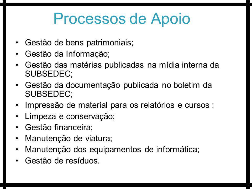 Processos de Apoio Gestão de bens patrimoniais; Gestão da Informação; Gestão das matérias publicadas na mídia interna da SUBSEDEC; Gestão da documenta