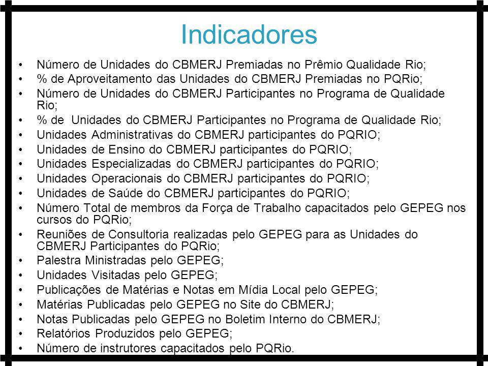 Indicadores Número de Unidades do CBMERJ Premiadas no Prêmio Qualidade Rio; % de Aproveitamento das Unidades do CBMERJ Premiadas no PQRio; Número de U