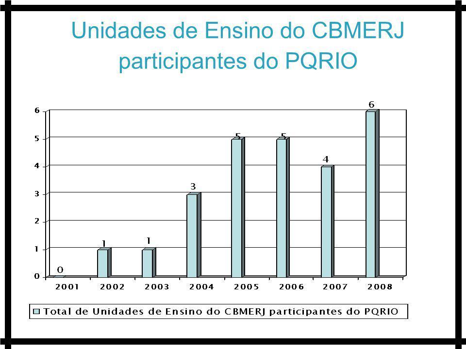 Unidades de Ensino do CBMERJ participantes do PQRIO