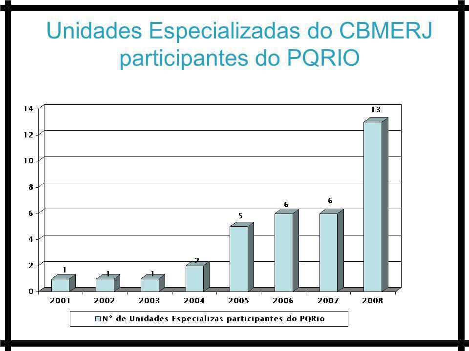 Unidades Especializadas do CBMERJ participantes do PQRIO