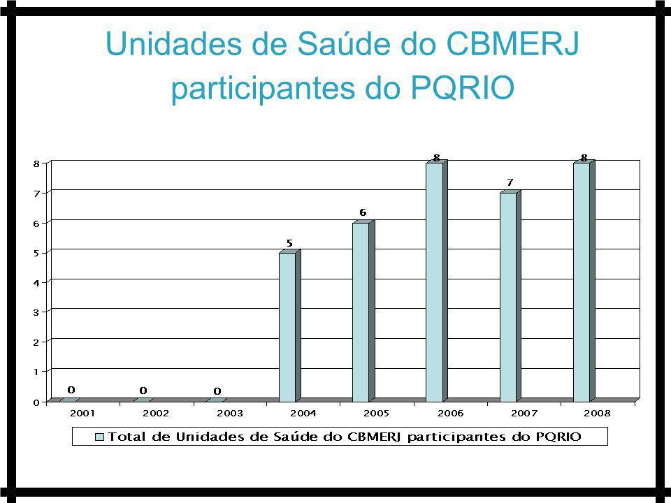 Unidades de Saúde do CBMERJ participantes do PQRIO