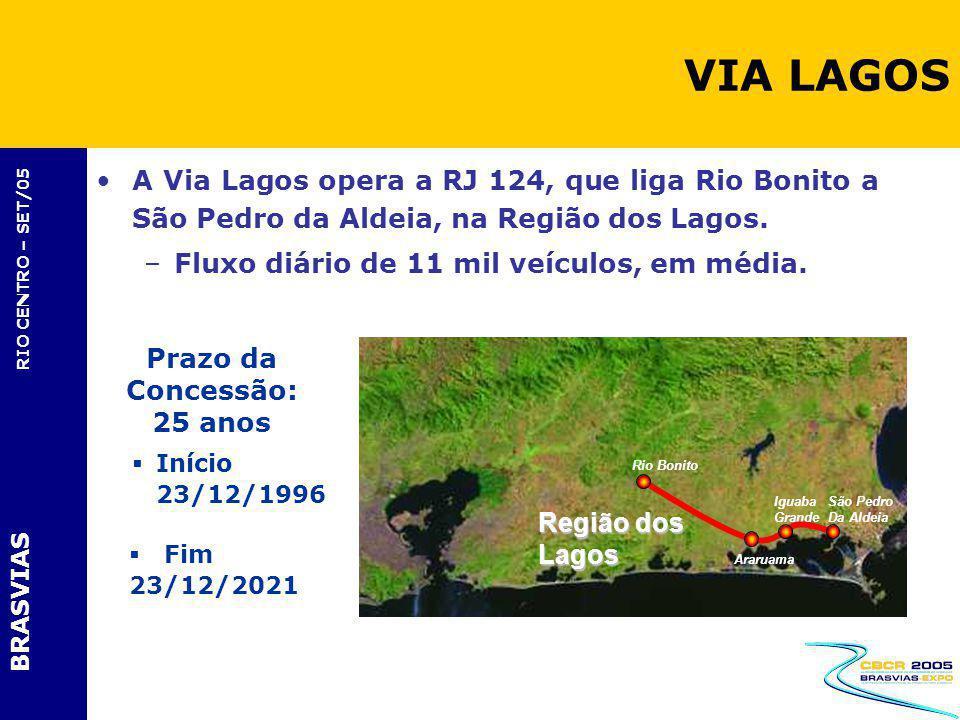 BRASVIAS RIO CENTRO – SET/05 A Via Lagos opera a RJ 124, que liga Rio Bonito a São Pedro da Aldeia, na Região dos Lagos. –Fluxo diário de 11 mil veícu