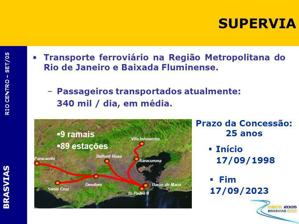 BRASVIAS RIO CENTRO – SET/05 Transporte ferroviário na Região Metropolitana do Rio de Janeiro e Baixada Fluminense. –Passageiros transportados atualme