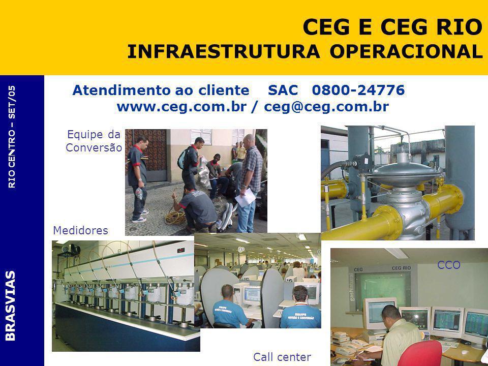 BRASVIAS RIO CENTRO – SET/05 Atendimento ao cliente SAC 0800-24776 www.ceg.com.br / ceg@ceg.com.br Call center CCO Equipe da Conversão Medidores CEG E