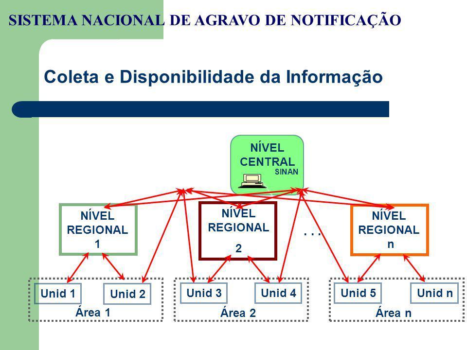 Coleta e Disponibilidade da Informação NÍVEL CENTRAL SINAN FAD NÍVEL REGIONAL 1 NÍVEL REGIONAL 2 NÍVEL REGIONAL n... Unid 1 Unid 2 Unid 3Unid 4Unid 5U