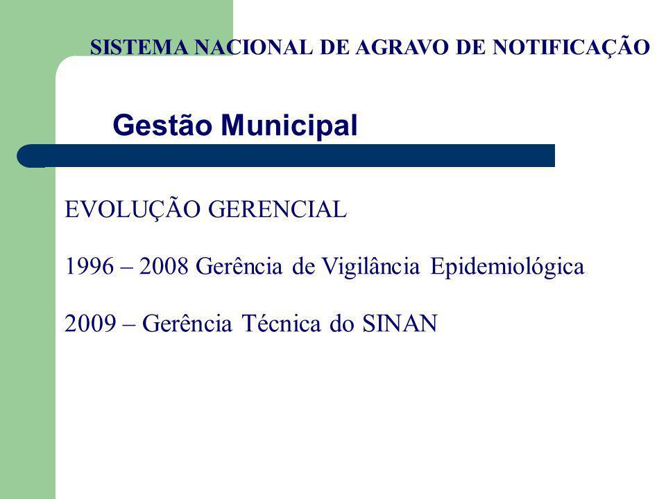 EVOLUÇÃO GERENCIAL 1996 – 2008 Gerência de Vigilância Epidemiológica 2009 – Gerência Técnica do SINAN Gestão Municipal SISTEMA NACIONAL DE AGRAVO DE N
