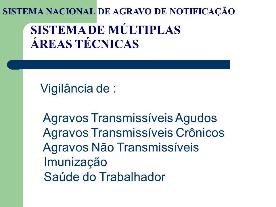 SISTEMA DE MÚLTIPLAS ÁREAS TÉCNICAS Vigilância de : Agravos Transmissíveis Agudos Agravos Transmissíveis Crônicos Agravos Não Transmissíveis Imunizaçã