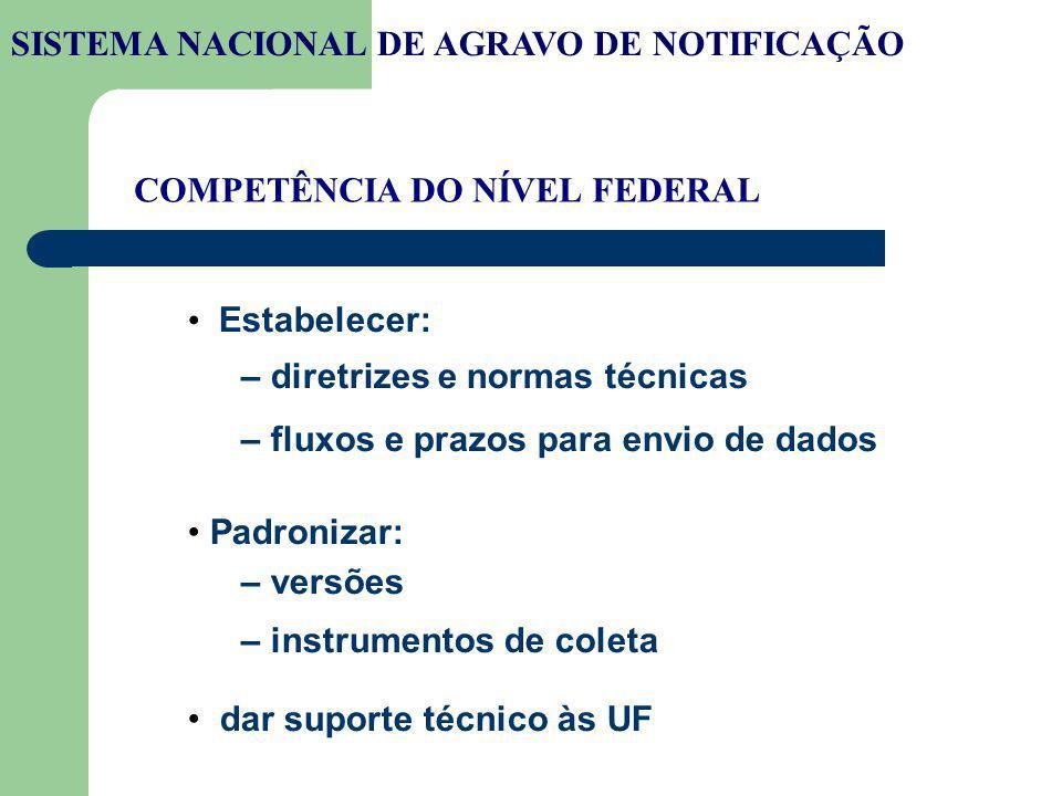 COMPETÊNCIA DO NÍVEL FEDERAL Estabelecer: – diretrizes e normas técnicas – fluxos e prazos para envio de dados Padronizar: – versões – instrumentos de