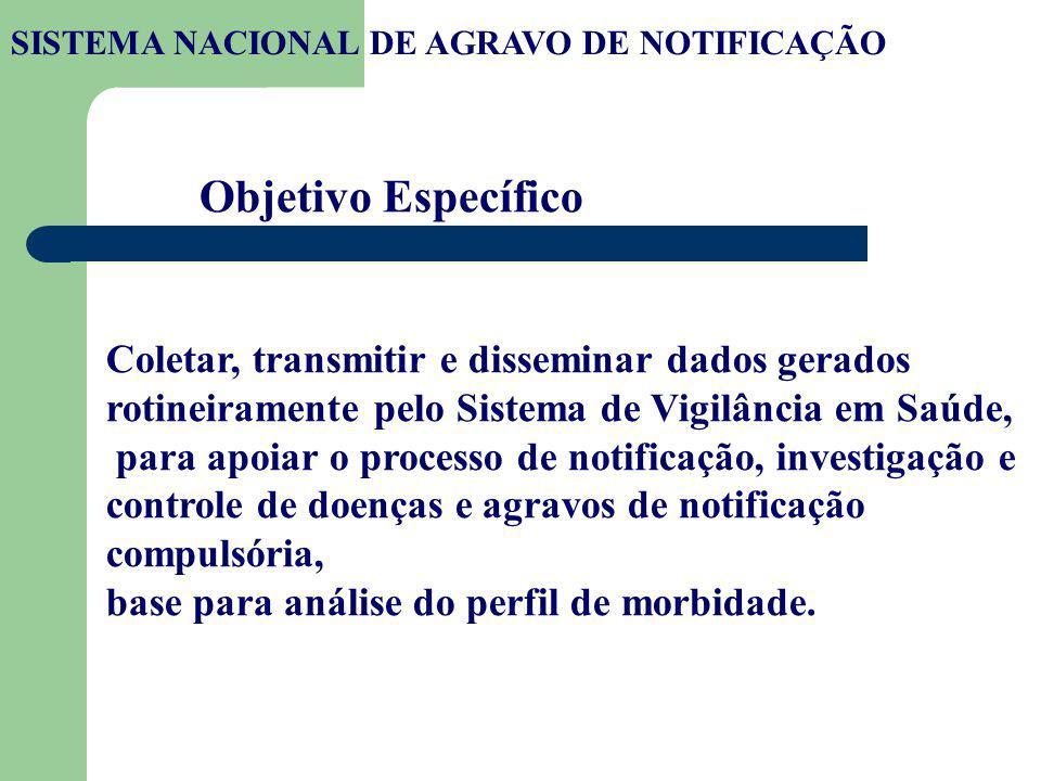 Piloto Santa Catarina e Pernambuco – 90s Implantação em 1993 – Adesão Voluntária Adesão do município do Rio de Janeiro - 1996 Regulamentação 1998 - Portaria Ministerial nº1882 HISTÓRICO: SISTEMA NACIONAL DE AGRAVO DE NOTIFICAÇÃO