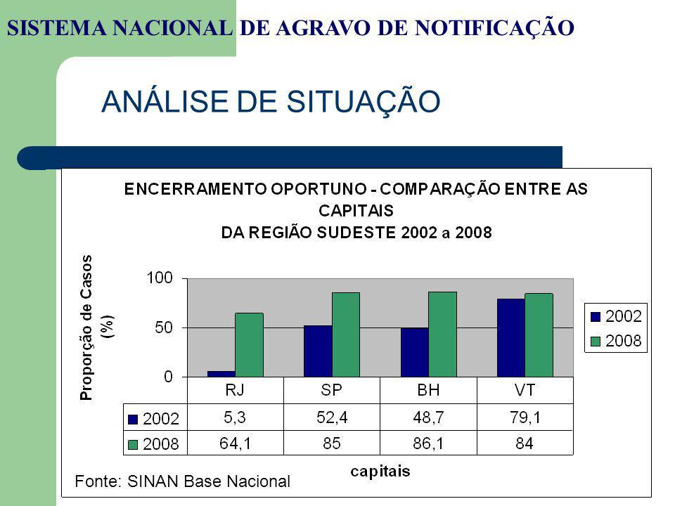 ANÁLISE DE SITUAÇÃO SISTEMA NACIONAL DE AGRAVO DE NOTIFICAÇÃO Fonte: SINAN Base Nacional