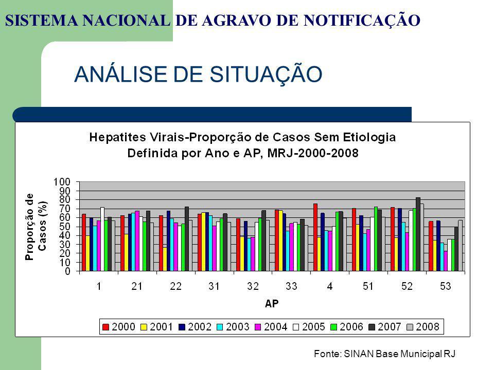 SISTEMA NACIONAL DE AGRAVO DE NOTIFICAÇÃO ANÁLISE DE SITUAÇÃO Fonte: SINAN Base Municipal RJ