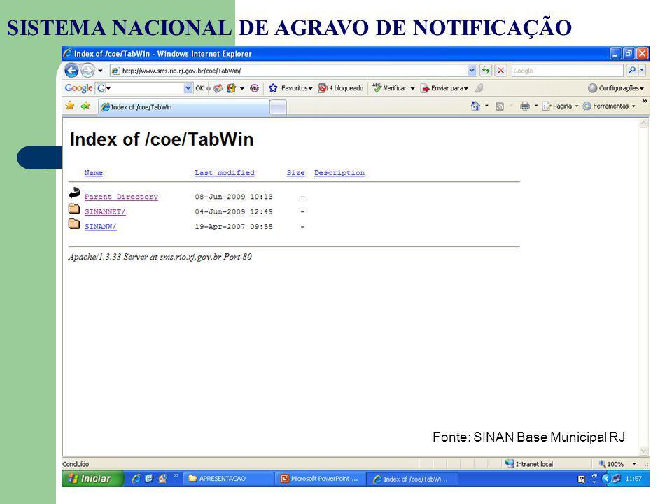 SISTEMA NACIONAL DE AGRAVO DE NOTIFICAÇÃO Fonte: SINAN Base Municipal RJ