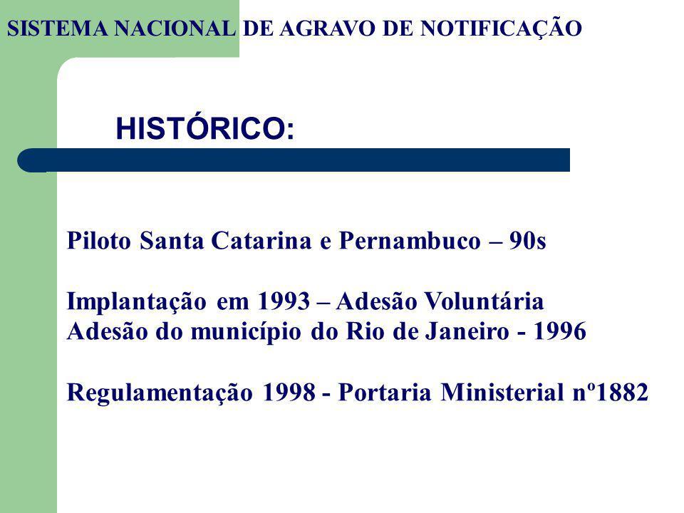 Piloto Santa Catarina e Pernambuco – 90s Implantação em 1993 – Adesão Voluntária Adesão do município do Rio de Janeiro - 1996 Regulamentação 1998 - Po