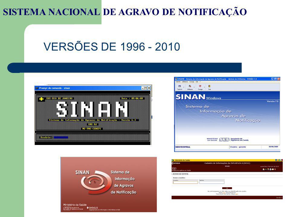EVOLUÇÃO GERENCIAL 1996 – 2008 Gerência de Vigilância Epidemiológica 2009 – Gerência Técnica do SINAN Gestão Municipal SISTEMA NACIONAL DE AGRAVO DE NOTIFICAÇÃO