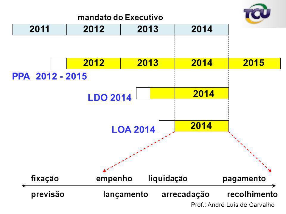 empenholiquidaçãopagamento 2011201220132014 mandato do Executivo 2012201320142015 PPA 2012 - 2015 2014 LDO 2014 LOA 2014 fixação previsãolançamentoarr