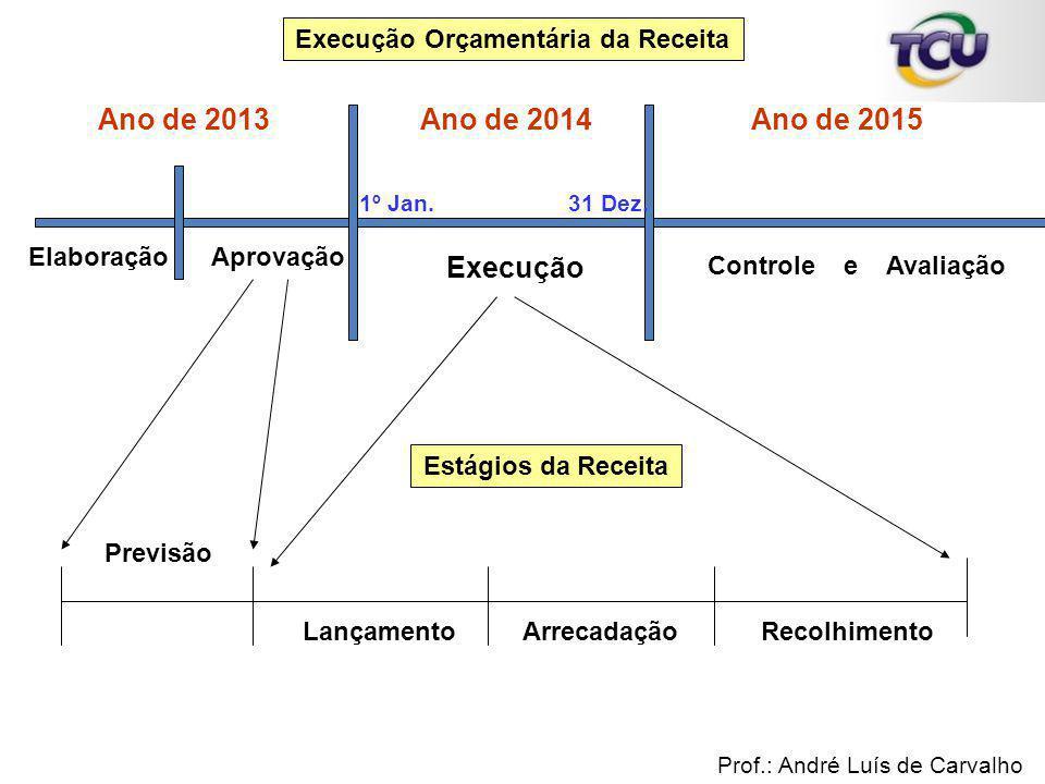 ElaboraçãoAprovação Execução Controle e Avaliação Execução Orçamentária da Receita 1º Jan.31 Dez. Ano de 2013Ano de 2015Ano de 2014 Previsão Lançament