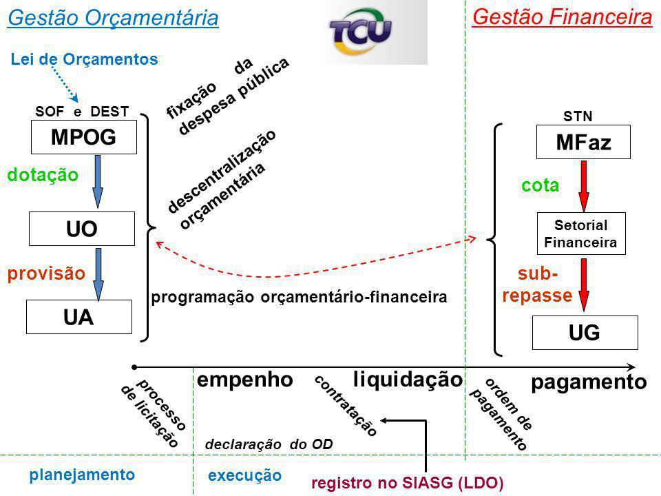 Gestão Orçamentária Gestão Financeira UA UG dotação provisão sub- repasse programação orçamentário-financeira cota empenho liquidação pagamento descen