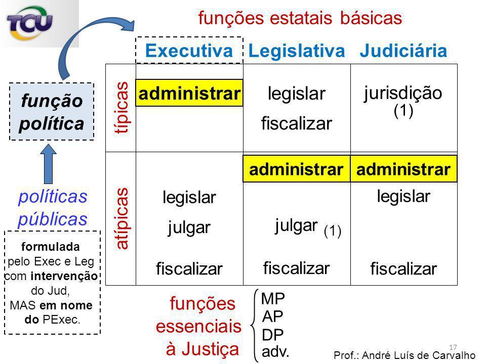 funções estatais básicas Prof.: André Luís de Carvalho 17 Judiciária Executiva Legislativa administrar legislar jurisdição administrar legislar julgar