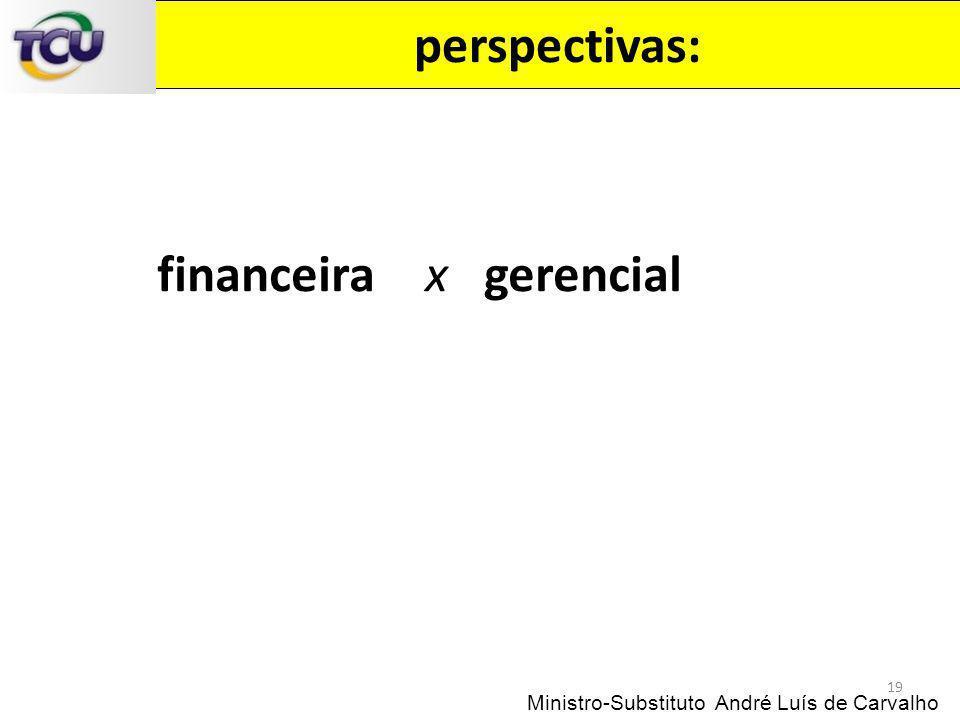 perspectivas: 19 Ministro-Substituto André Luís de Carvalho financeira x gerencial