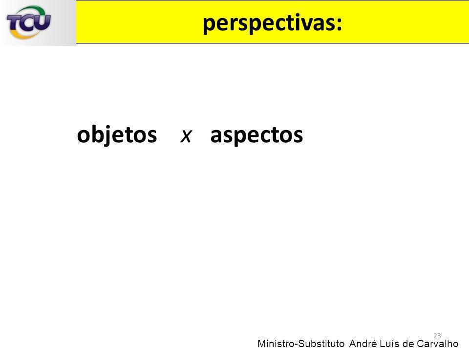 perspectivas: 23 Ministro-Substituto André Luís de Carvalho objetos x aspectos