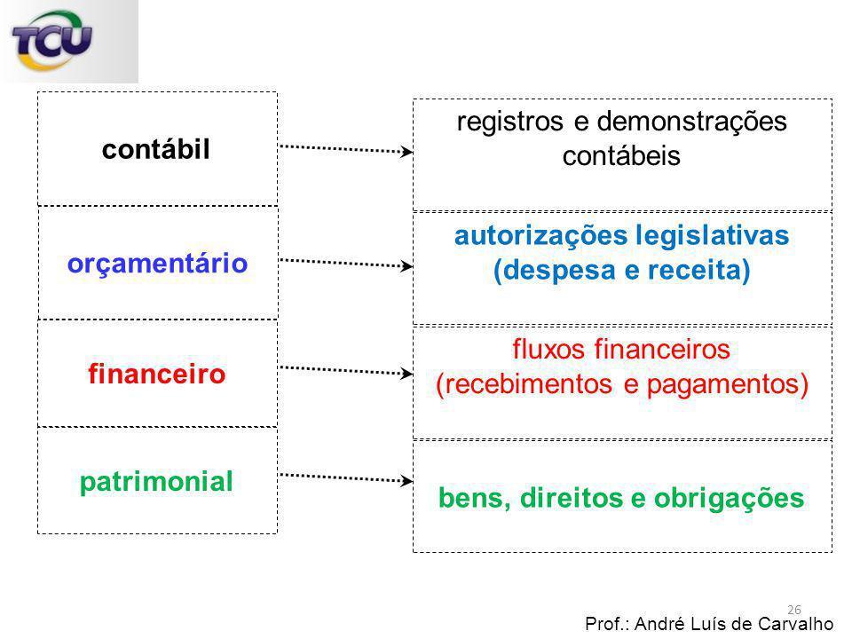 Prof.: André Luís de Carvalho financeiro contábil orçamentário autorizações legislativas (despesa e receita) fluxos financeiros (recebimentos e pagame