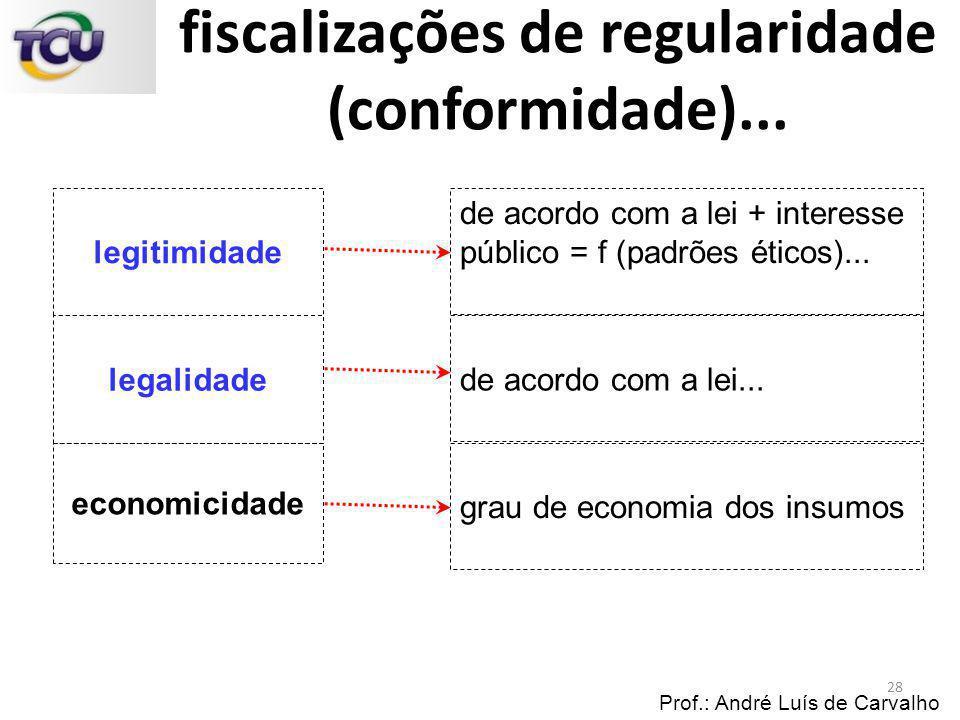 Prof.: André Luís de Carvalho economicidade legitimidade legalidade de acordo com a lei... grau de economia dos insumos de acordo com a lei + interess