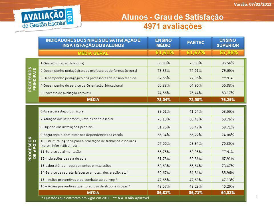 PROCESSOS PRINCIPAIS Alunos - Grau de Satisfação 4971 avaliações * Questões que entraram em vigor em 2011 ** N.A.
