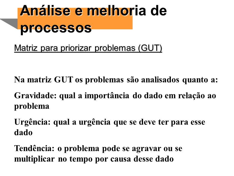 Análise e melhoria de processos Matriz para priorizar problemas (GUT) Na matriz GUT os problemas são analisados quanto a: Gravidade: qual a importânci