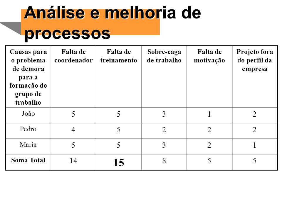 Análise e melhoria de processos Matriz para priorizar soluções O objetivo dessa matriz é ajudar na escolha da melhor solução a ser implementada segundo critérios pré-estabelecidos.