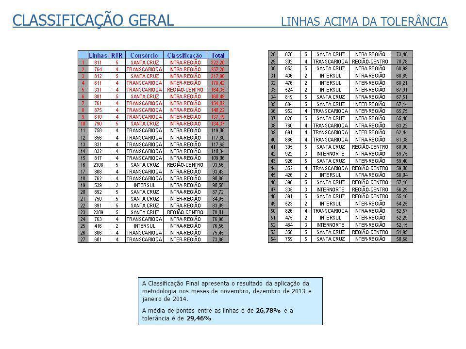 CLASSIFICAÇÃO GERAL LINHAS ACIMA DA TOLERÂNCIA A Classificação Final apresenta o resultado da aplicação da metodologia nos meses de novembro, dezembro de 2013 e janeiro de 2014.