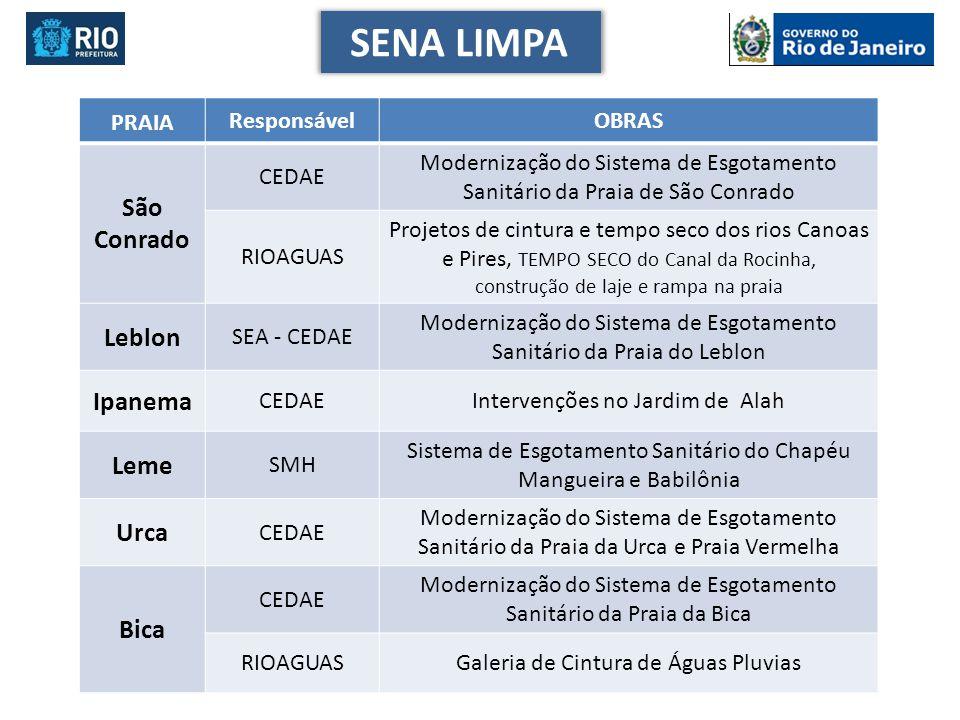 PRAIA ResponsávelOBRAS São Conrado CEDAE Modernização do Sistema de Esgotamento Sanitário da Praia de São Conrado RIOAGUAS Projetos de cintura e tempo