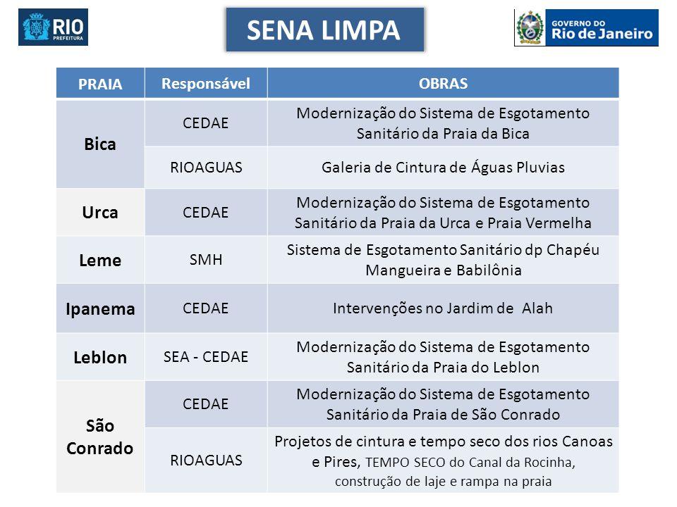 PRAIA ResponsávelOBRAS Bica CEDAE Modernização do Sistema de Esgotamento Sanitário da Praia da Bica RIOAGUASGaleria de Cintura de Águas Pluvias Urca C