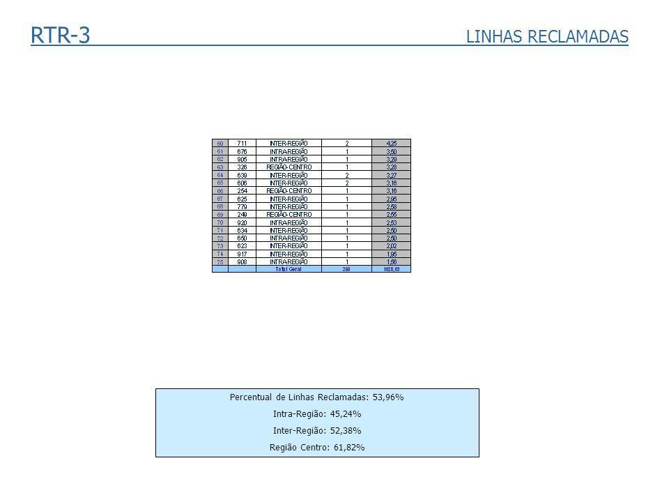 RTR-3 LINHAS RECLAMADAS Percentual de Linhas Reclamadas: 53,96% Intra-Região: 45,24% Inter-Região: 52,38% Região Centro: 61,82%