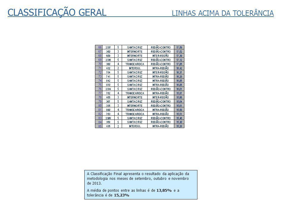 CLASSIFICAÇÃO GERAL LINHAS ACIMA DA TOLERÂNCIA A Classificação Final apresenta o resultado da aplicação da metodologia nos meses de setembro, outubro e novembro de 2013.