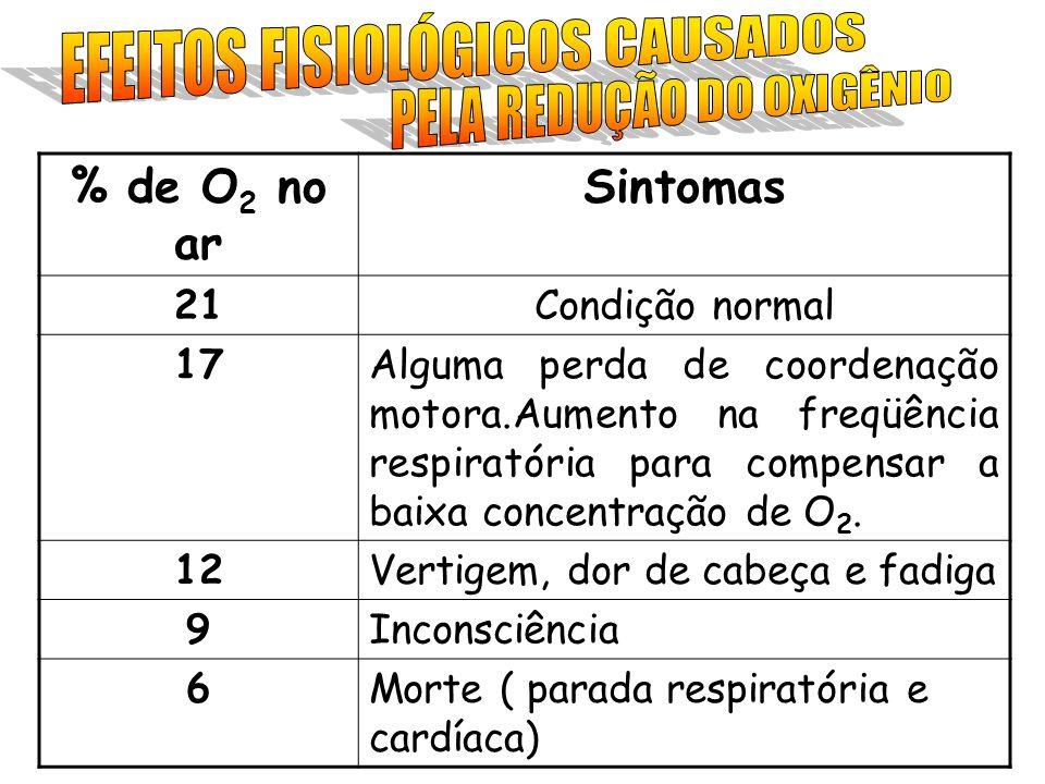 % de O 2 no ar Sintomas 21Condição normal 17Alguma perda de coordenação motora.Aumento na freqüência respiratória para compensar a baixa concentração