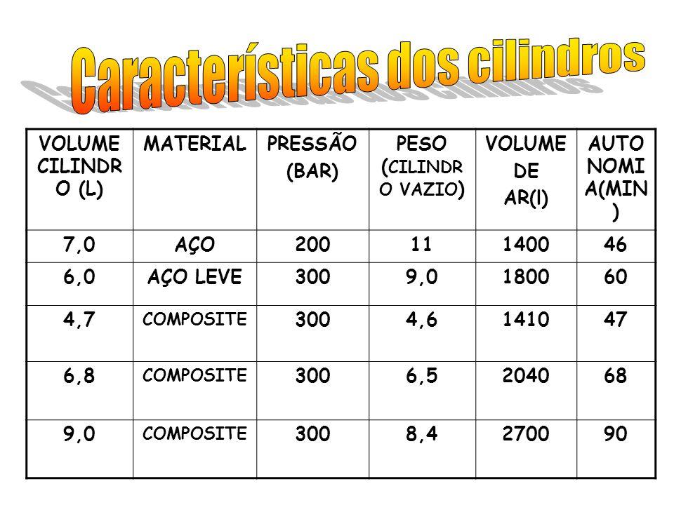 VOLUME CILINDR O (L) MATERIALPRESSÃO (BAR) PESO ( CILINDR O VAZIO ) VOLUME DE AR(l) AUTO NOMI A(MIN ) 7,0AÇO20011140046 6,0AÇO LEVE3009,0180060 4,7 CO