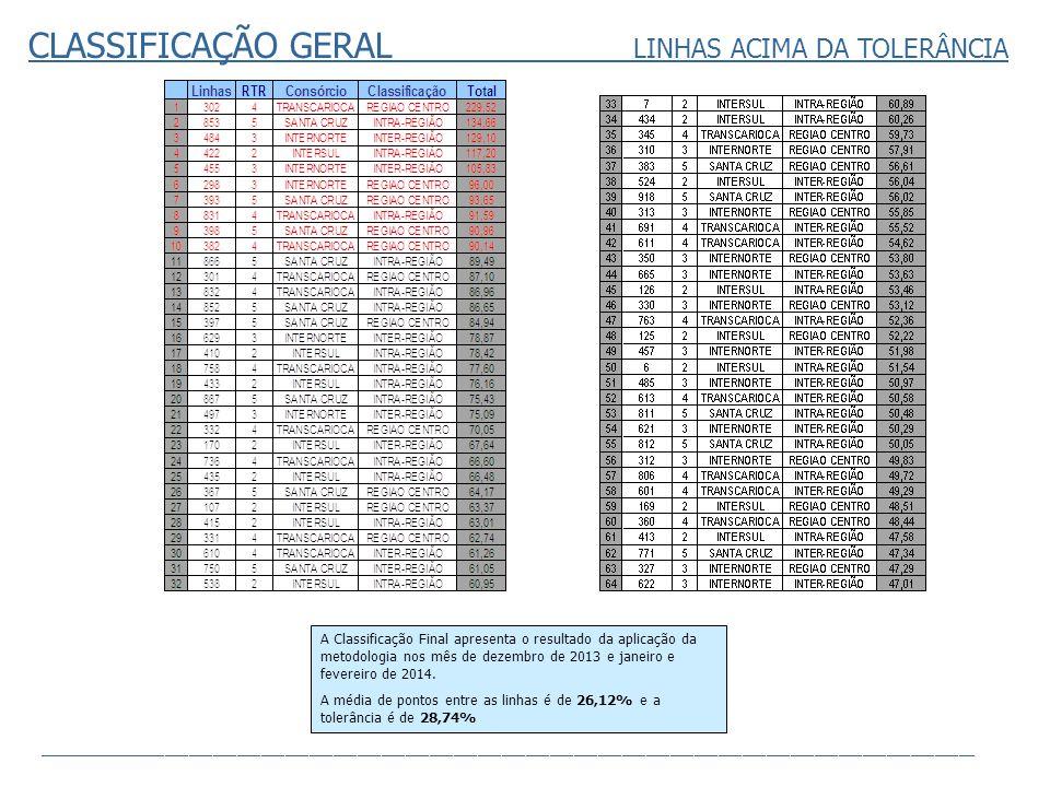RTR-2 LINHAS RECLAMADAS