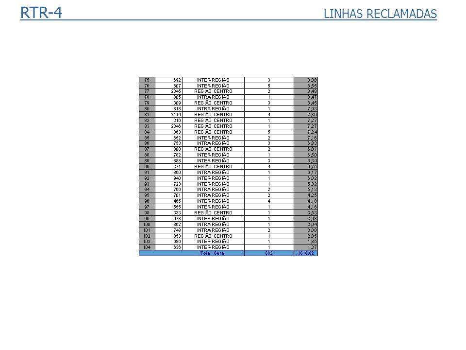 RTR-4 LINHAS RECLAMADAS
