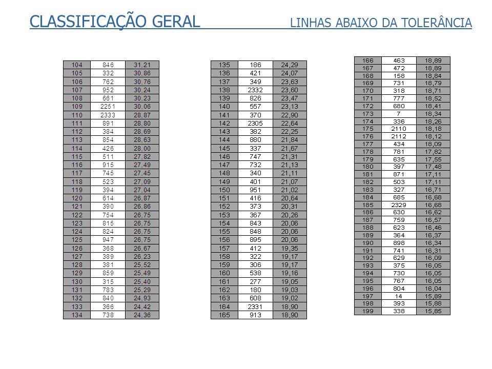 CLASSIFICAÇÃO GERAL LINHAS ABAIXO DA TOLERÂNCIA