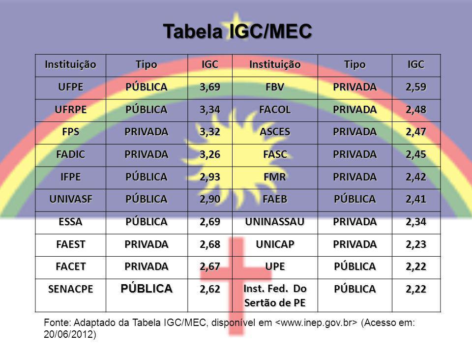 Tabela IGC/MEC InstituiçãoTipoIGCInstituiçãoTipoIGC UFPEPÚBLICA3,69FBVPRIVADA2,59 UFRPEPÚBLICA3,34FACOLPRIVADA2,48 FPSPRIVADA3,32ASCESPRIVADA2,47 FADI