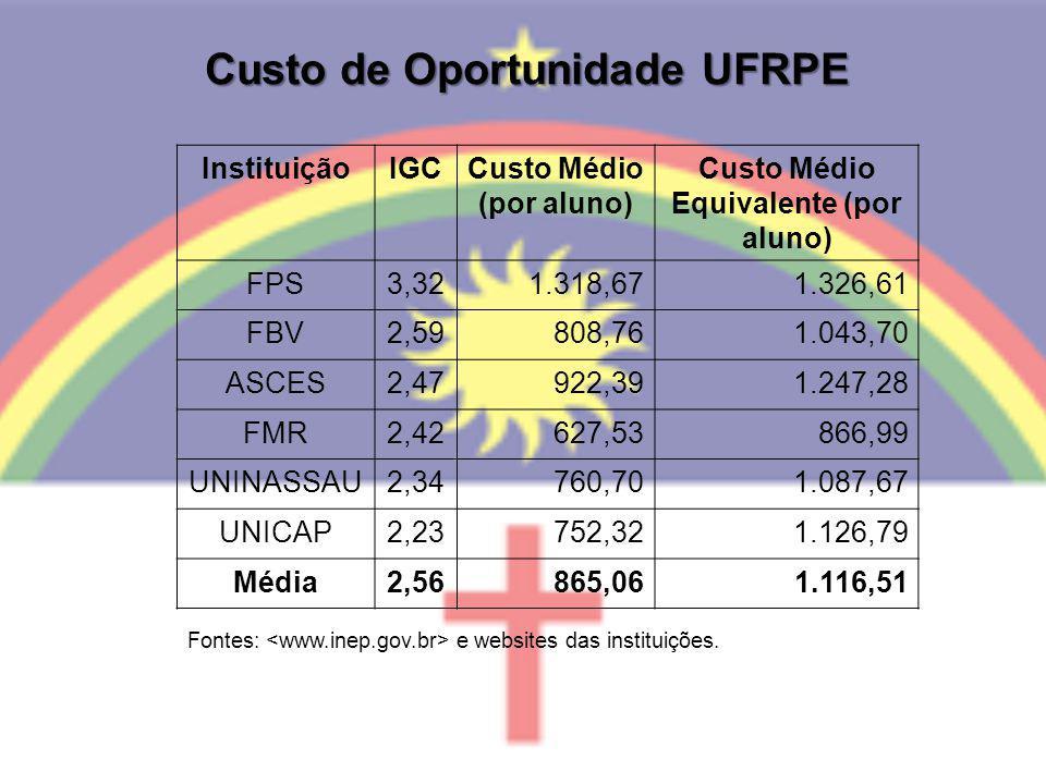 Custo de Oportunidade UFRPE InstituiçãoIGCCusto Médio (por aluno) Custo Médio Equivalente (por aluno) FPS3,321.318,671.326,61 FBV2,59808,761.043,70 AS
