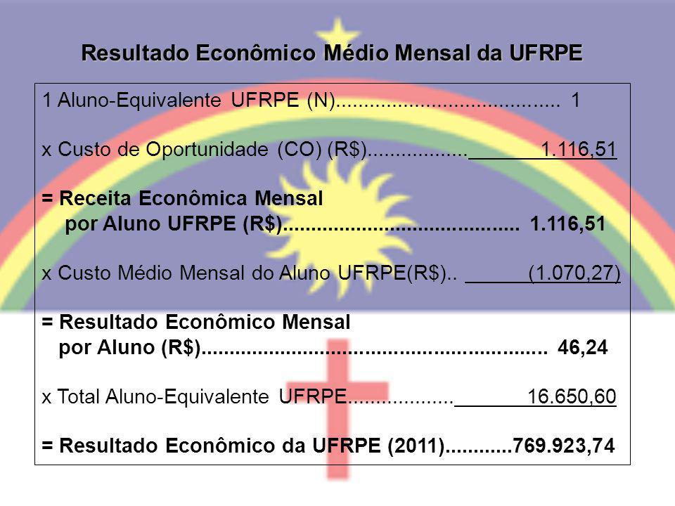 1 Aluno-Equivalente UFRPE (N)........................................ 1 x Custo de Oportunidade (CO) (R$).................. 1.116,51 = Receita Econômi