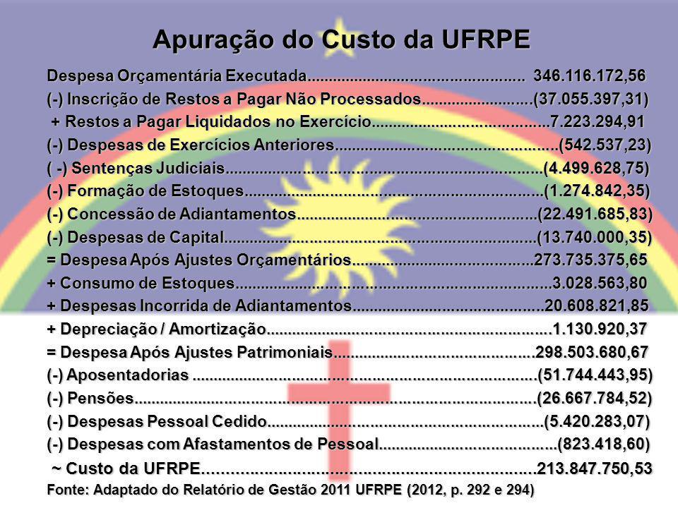Apuração do Custo da UFRPE Despesa Orçamentária Executada.................................................. 346.116.172,56 (-) Inscrição de Restos a P