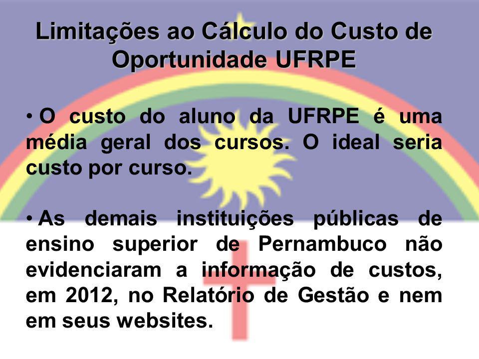 Limitações ao Cálculo do Custo de Oportunidade UFRPE O custo do aluno da UFRPE é uma média geral dos cursos. O ideal seria custo por curso. As demais