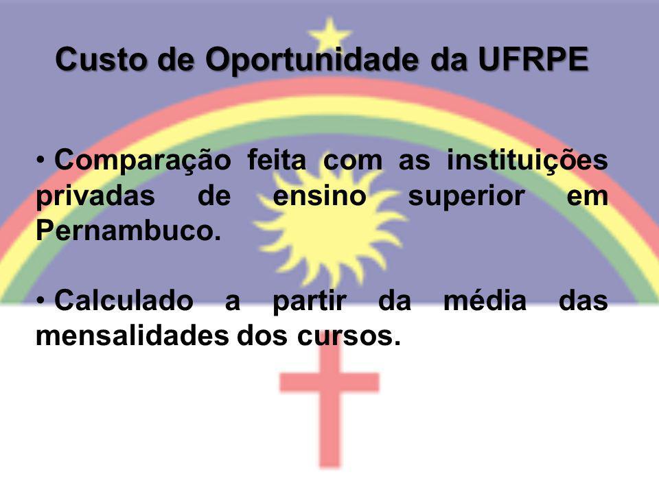 Custo de Oportunidade da UFRPE Comparação feita com as instituições privadas de ensino superior em Pernambuco. Calculado a partir da média das mensali
