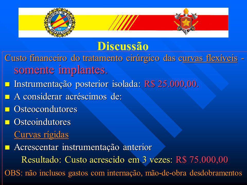 Custo financeiro do tratamento com órtese: Valor da órtese: entre R$ 900,00 a R$ 1.400,00.