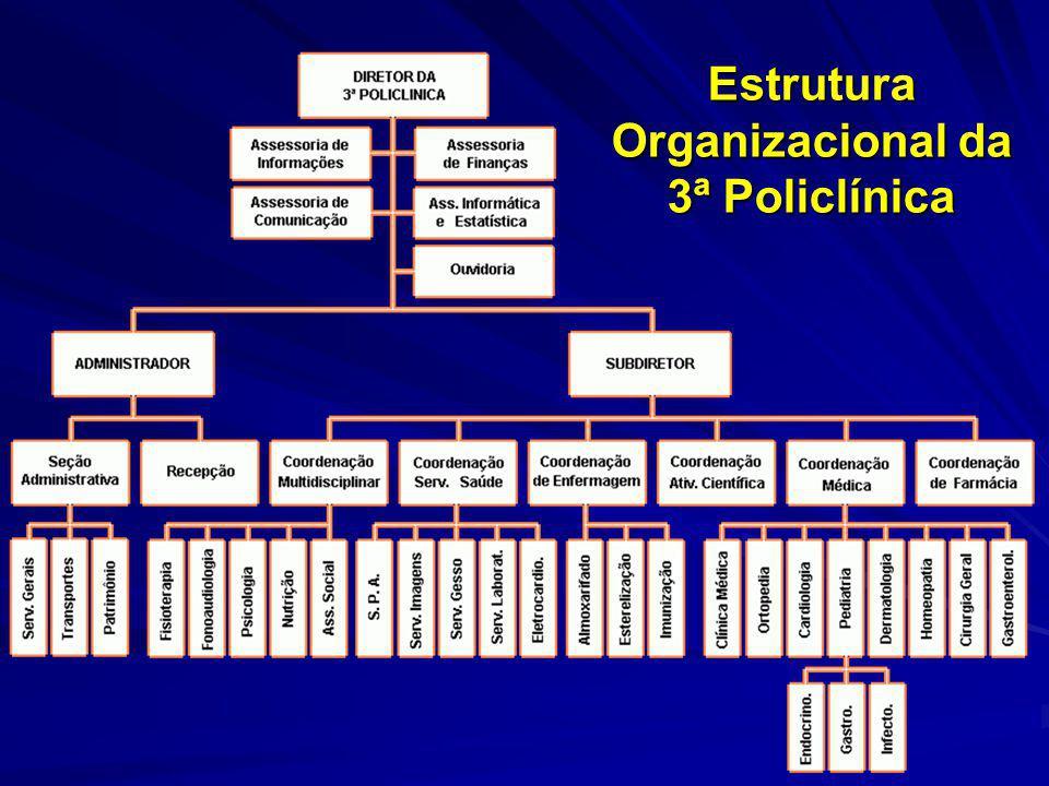 Estrutura Organizacional da 3ª Policlínica