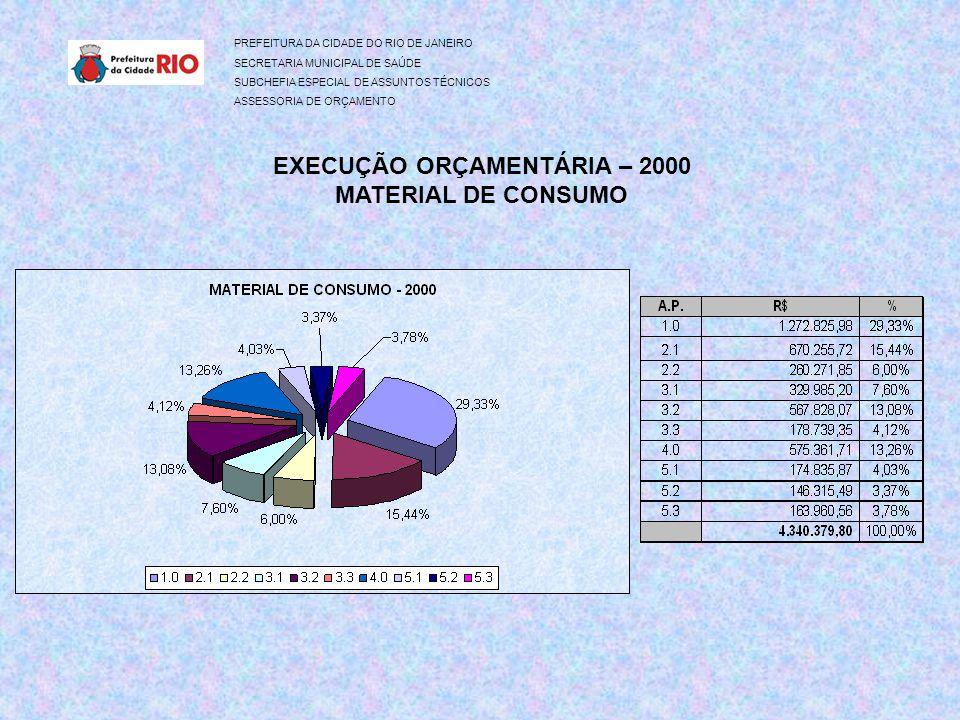 PREFEITURA DA CIDADE DO RIO DE JANEIRO SECRETARIA MUNICIPAL DE SAÚDE SUBCHEFIA ESPECIAL DE ASSUNTOS TÉCNICOS ASSESSORIA DE ORÇAMENTO EXECUÇÃO ORÇAMENTÁRIA – 2000 MATERIAL DE CONSUMO