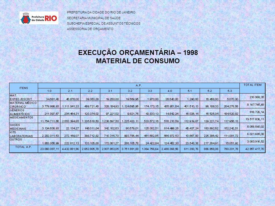 PREFEITURA DA CIDADE DO RIO DE JANEIRO SECRETARIA MUNICIPAL DE SAÚDE SUBCHEFIA ESPECIAL DE ASSUNTOS TÉCNICOS ASSESSORIA DE ORÇAMENTO EXECUÇÃO ORÇAMENTÁRIA – 1998 MATERIAL DE CONSUMO